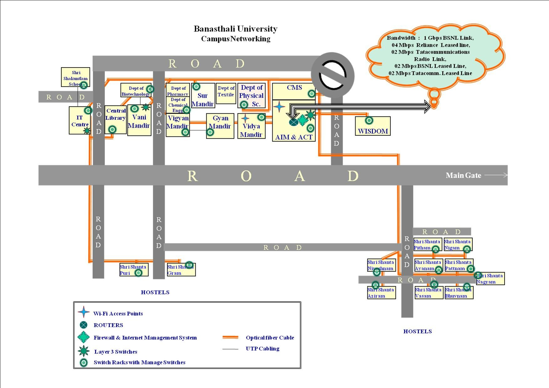 Networking Welcome To Banasthali Vidyapith Home Computer Network Diagram The Entire University Campus Is Networked Through Optical Fibre And Powerful Layer 3 2 Managed Unmanaged Switches Cisco 1700